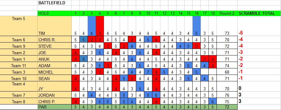 2013 scores final